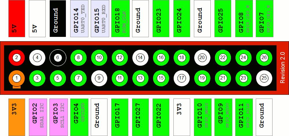 RPi-GPIO-revi2