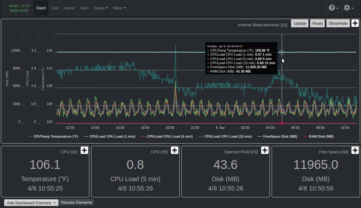 Mycodo 5.7.2 Dashboard