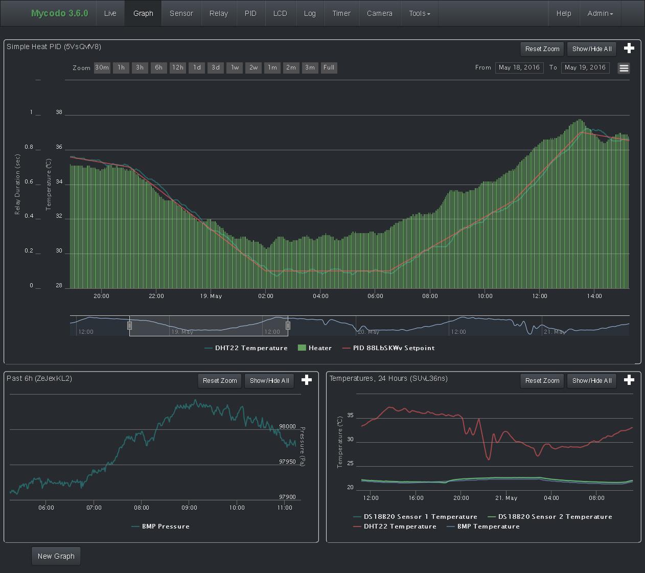 Mycodo 3.6.0 Dashboard