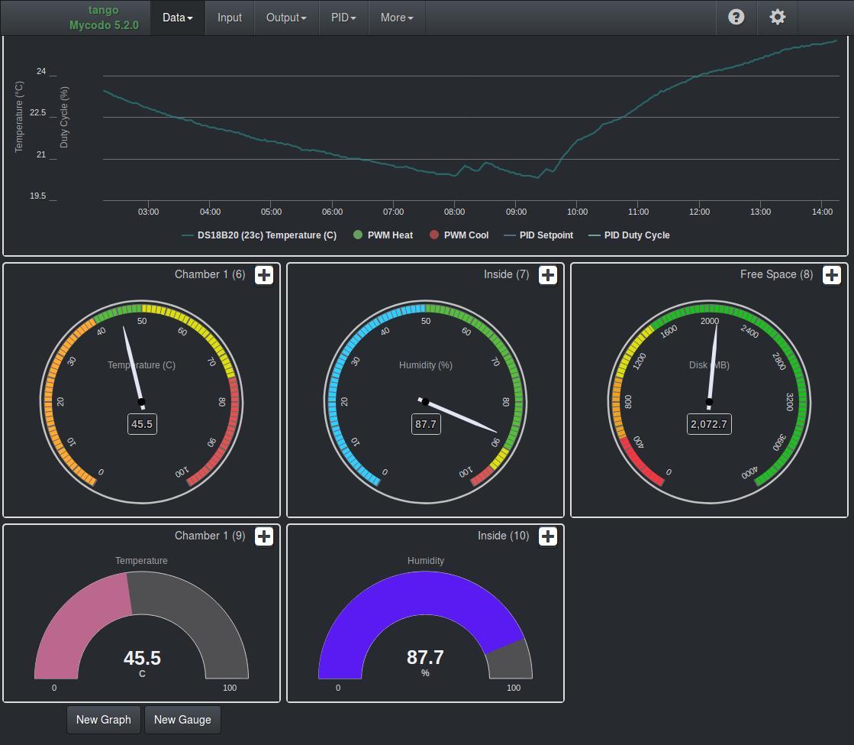 Mycodo 5.2.0 Dashboard
